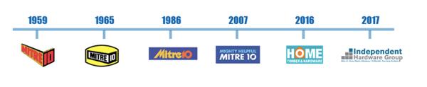 Mitre 10 Timeline